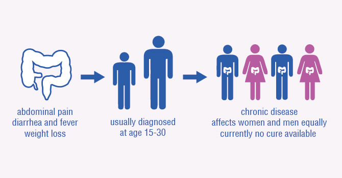 IBD can be kept under control with medication, but despite extensive research there is currently no known cause or cure for IBD